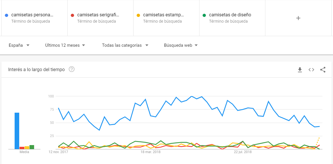 palabras-clave-seo-google-trends